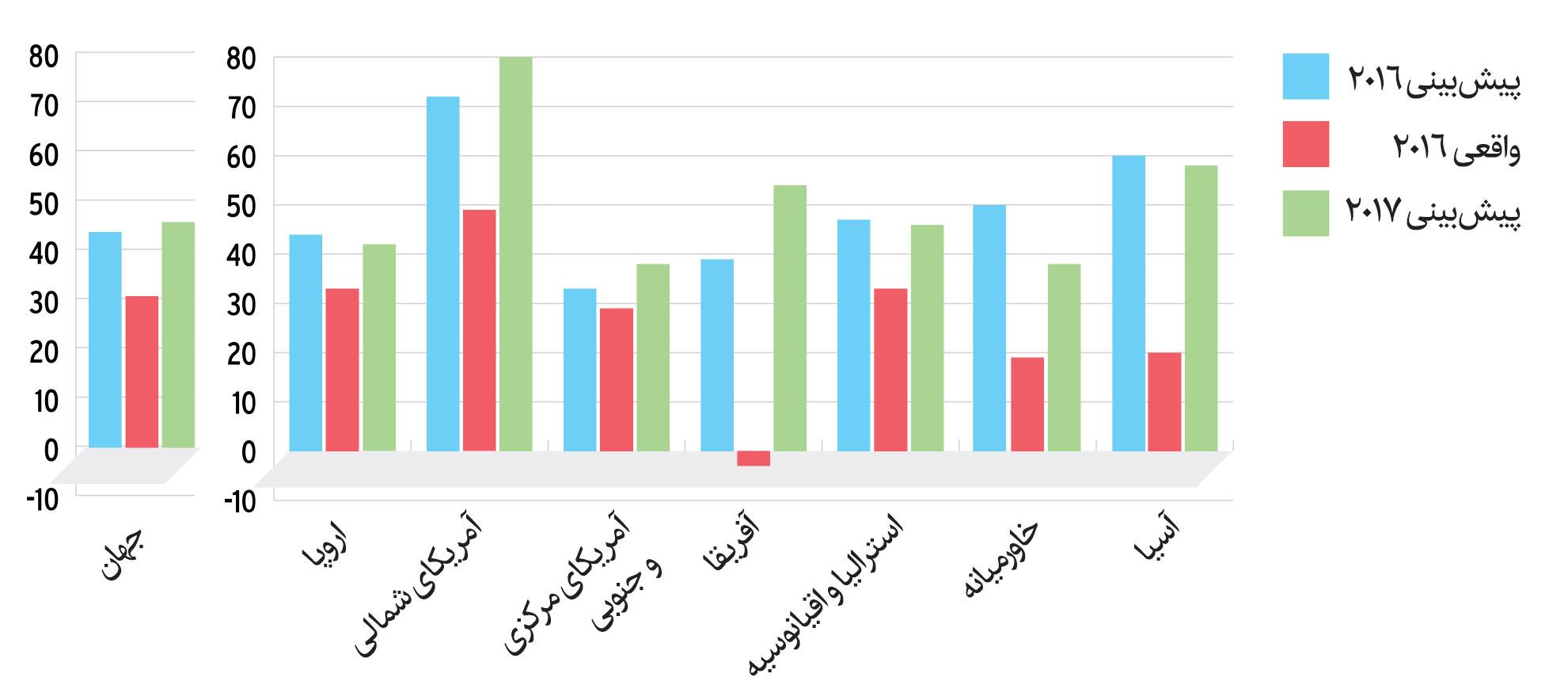وضعیت اقتصادی چاپخانه های جهان در سال 2017