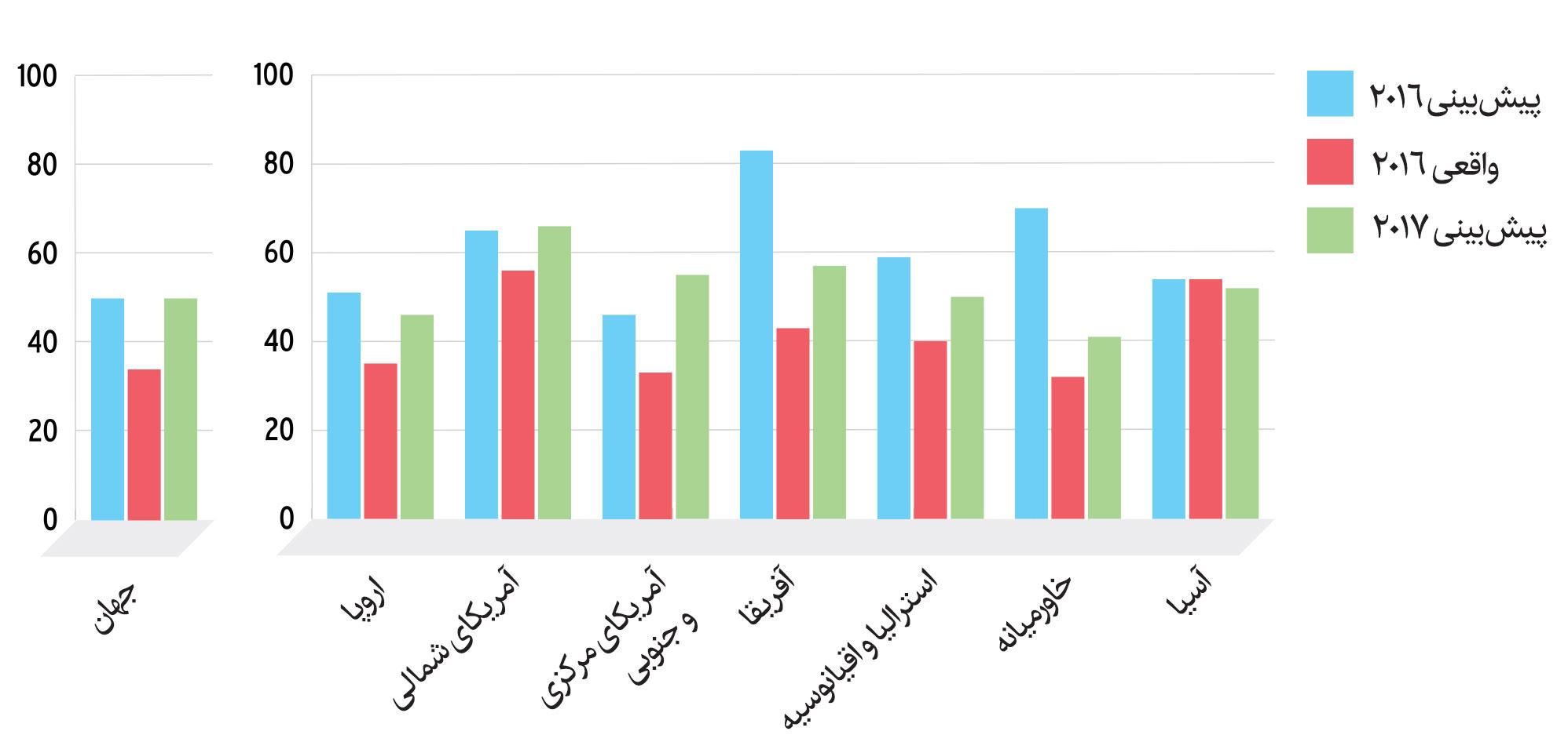 وضعیت اقتصادی تأمین¬کنندگان جهان 2017