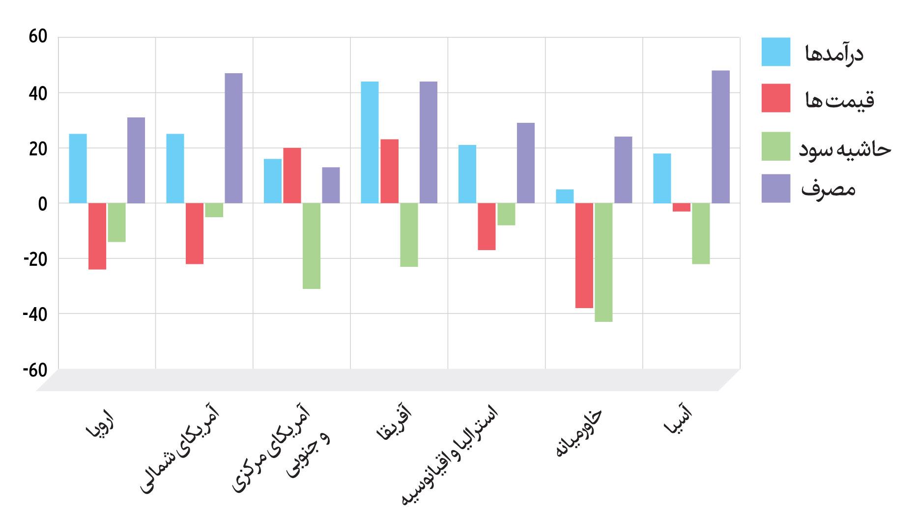 شاخص های مالی چاپخانه ها براساس منطقه - در سال 2016